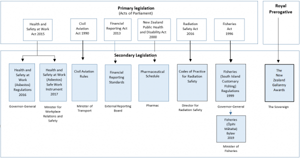 relationship between primary and secondary legislation examples