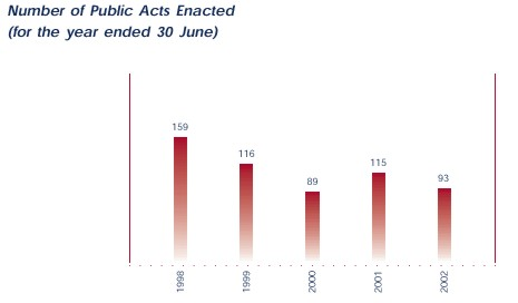 Number of Public Acts Enacted.