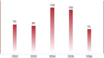 Number of Public Acts enacted at 30 June: 2002, 93; 2003, 89; 2004, 154; 2005, 146; 2006, 76.