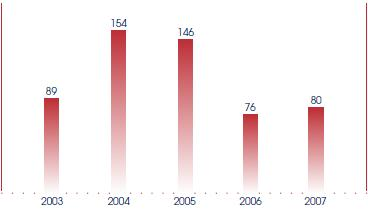 Number of Public Acts enacted for year ended 30 June: 2003, 89; 2004, 154; 2005, 146; 2006, 76; 2007, 80.