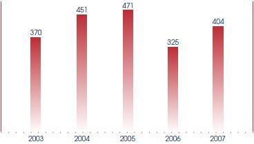 Number of Statutory Regulations made for year ended 30 June: 2003, 370; 2004, 451; 2005, 471; 2006, 325; 2007, 404.