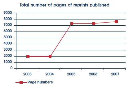 Total number of pages of reprints published.