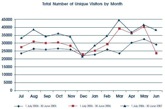 Number of unique visitors by month to interim website, July 2004 to June 2007.