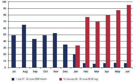 Bandwidth (GB) by month for the Interim Website and the New Zealand Legislation website.
