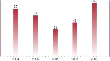 The number of Government Bills drafted and published, from 2004 to 2008.