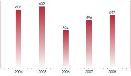 The number of Government Bills and SOPs drafted and published, and Statutory Regulations made and published, from 2004 to 2008.