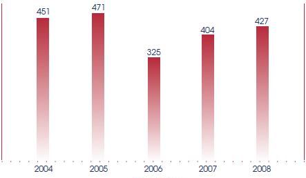 The number of Statutory Regulations made and published, from 2004 to 2008.