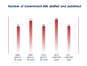 Graphs showing numbers of Bills drafted and published for the past five years.
