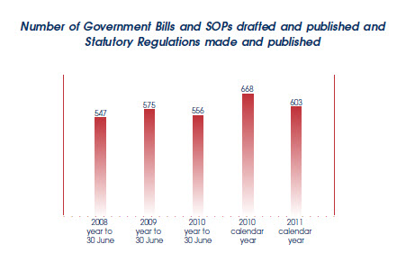 Graph showing number of Bills SOPs and Statutory Regs drafted and published.
