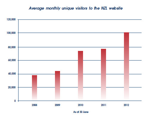 Graph showing average monthly unique visitors to the NZL website.