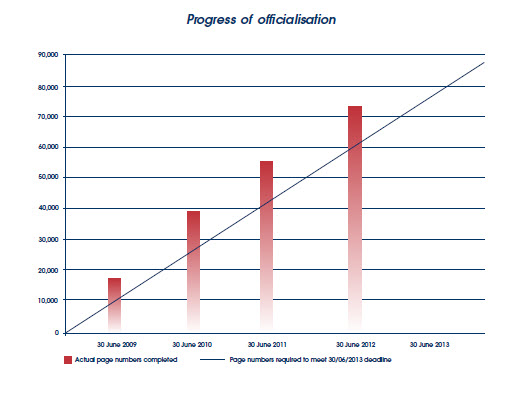Graph showing the progress of officialisation.