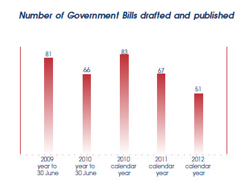 Graph showing numbers of Bills drafted and published for the past five years.