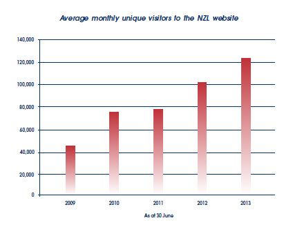 Average monthly unique visitors to the NZL website from June 2009 to June 2013.