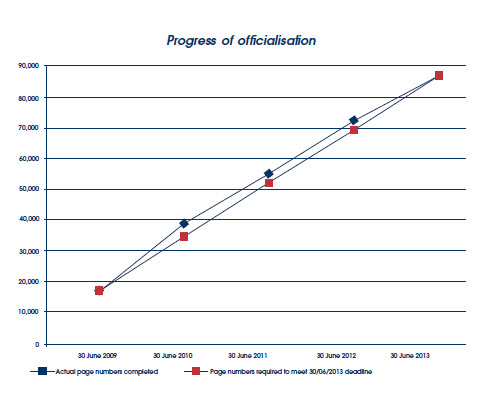 Graph showing the progress of officialisation from June 2009 to June 2013.
