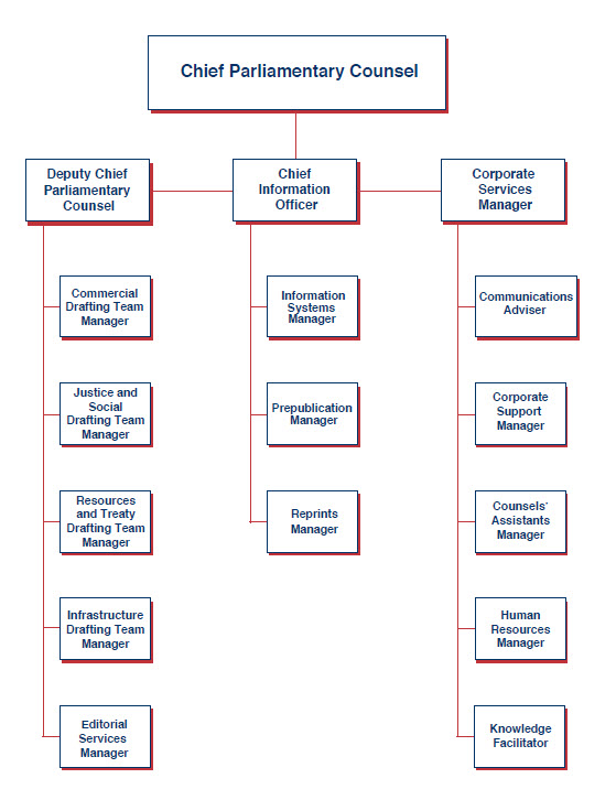 PCO's organisational structure.