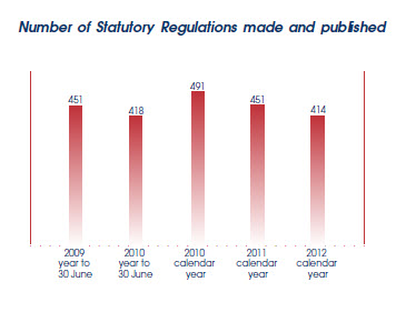 Graph showing number of Statutory Regs made and published.