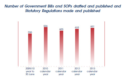 Graph showing number of Bills SOPs Regs drafted and published in past 5 years.