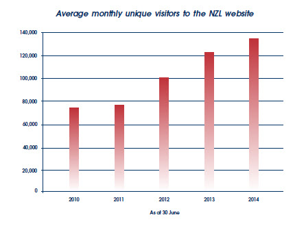 Average monthly unique visitors to the NZL website for the past 5 years.