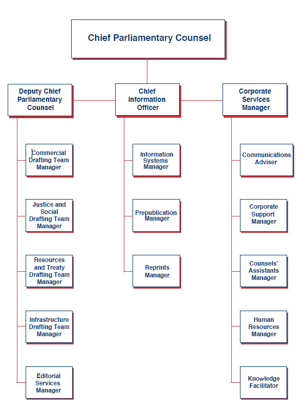 PCO's organisational structures