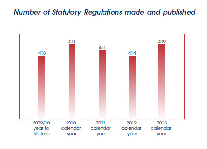 Graph showing numbers of Statutory Regulations made, published for past 5 years.
