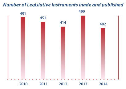 Graph showing numbers of Legislative Instrument made published for past 5 years.