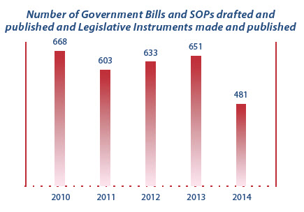 Graph showing number of Bills SOPs LIs drafted and published in past 5 years.