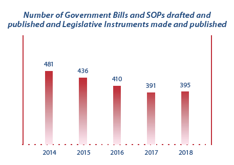Graph showing numbers of Bills, SOPs LIs for the past 5 years