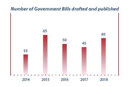 Graph showing numbers of Bills drafted and published for the past 5 years