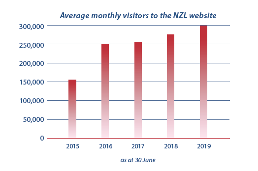 average monthly unique visitors to NZL website for the past 5 years