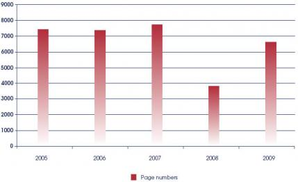 The number of pages of reprints published, from 2004 to 2008.