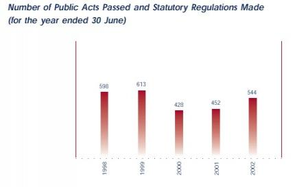 Number of Public Acts Passed and Statutory Regulations Made.