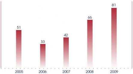 The number of Government Bills drafted and published, from 2005 to 2009.