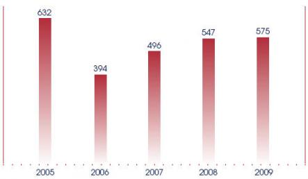 The number of Government Bills and SOPs drafted and published, and Statutory Regulations made and published, from 2005 to 2009.
