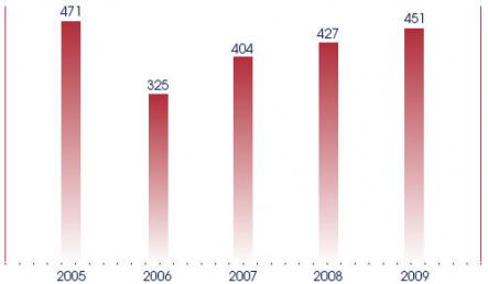 The number of Statutory Regulations made and published, from 2005 to 2009.